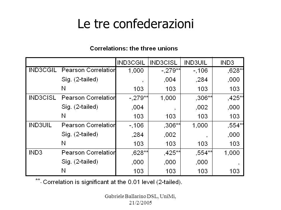 Gabriele Ballarino DSL, UniMi, 21/2/2005 Le tre confederazioni