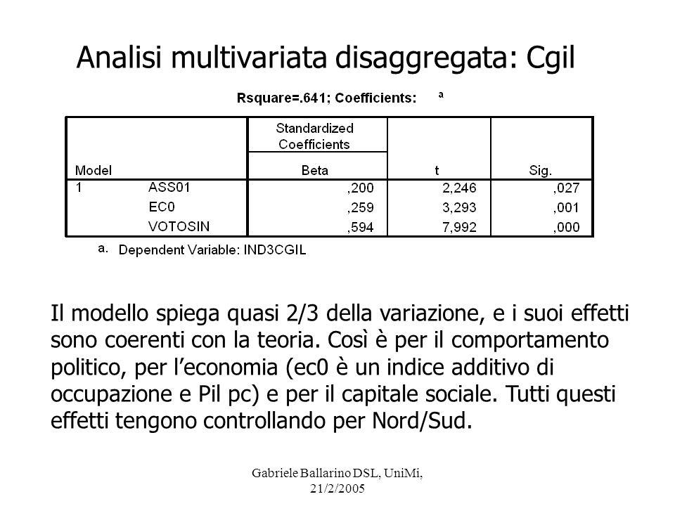 Gabriele Ballarino DSL, UniMi, 21/2/2005 Analisi multivariata disaggregata: Cgil Il modello spiega quasi 2/3 della variazione, e i suoi effetti sono c