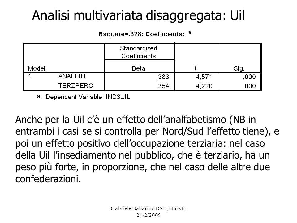 Gabriele Ballarino DSL, UniMi, 21/2/2005 Analisi multivariata disaggregata: Uil Anche per la Uil cè un effetto dellanalfabetismo (NB in entrambi i cas