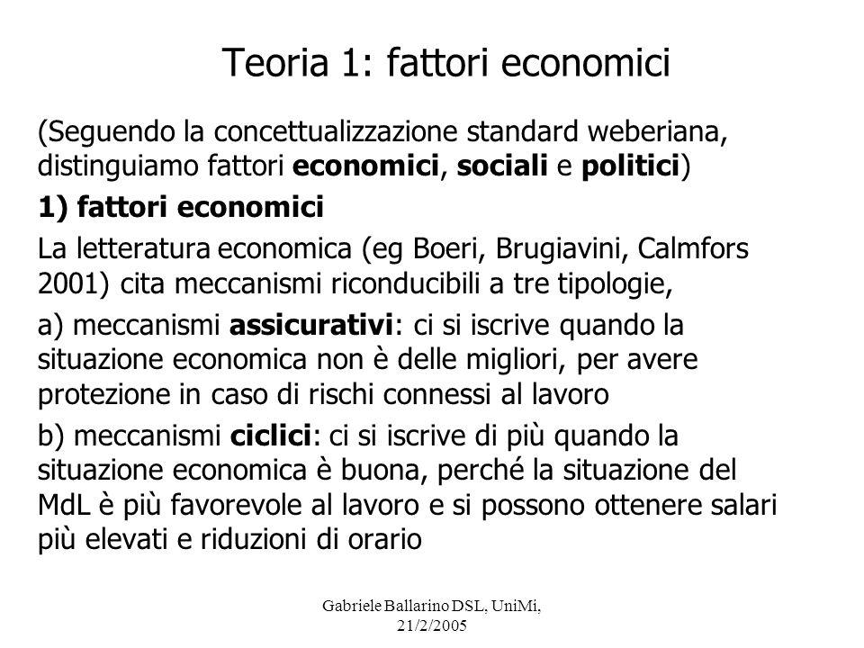 Gabriele Ballarino DSL, UniMi, 21/2/2005 Teoria 1: fattori economici (Seguendo la concettualizzazione standard weberiana, distinguiamo fattori economi