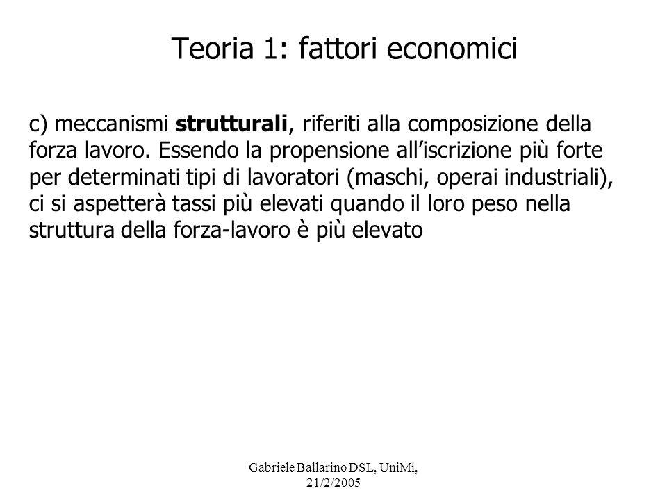 Gabriele Ballarino DSL, UniMi, 21/2/2005 c) meccanismi strutturali, riferiti alla composizione della forza lavoro. Essendo la propensione alliscrizion