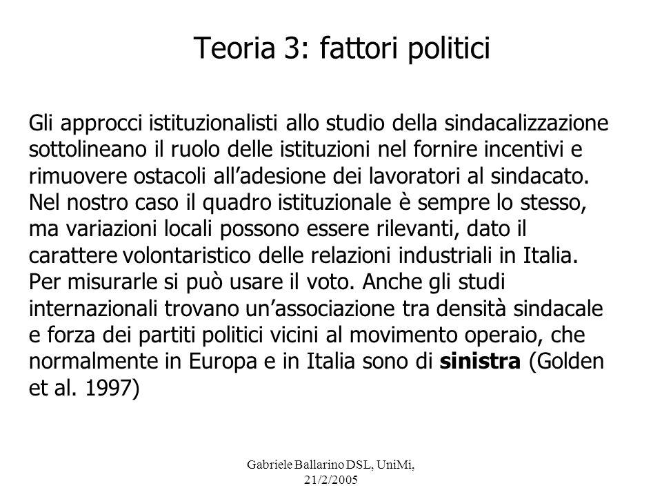 Gabriele Ballarino DSL, UniMi, 21/2/2005 Discussione a) la sindacalizzazione, misurata a livello provinciale, non è molto ben spiegata dai fattori ecologici: il valore dellR2 è decisamente bassino.