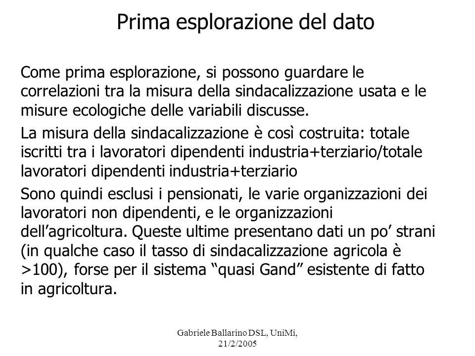 Gabriele Ballarino DSL, UniMi, 21/2/2005 Discussione d) per quanto riguarda le variabili economiche, non ci sono relazioni bivariate significative, ma nellanalisi multivariata si trova un effetto, significativo al 10%, della % di occupazione industriale.
