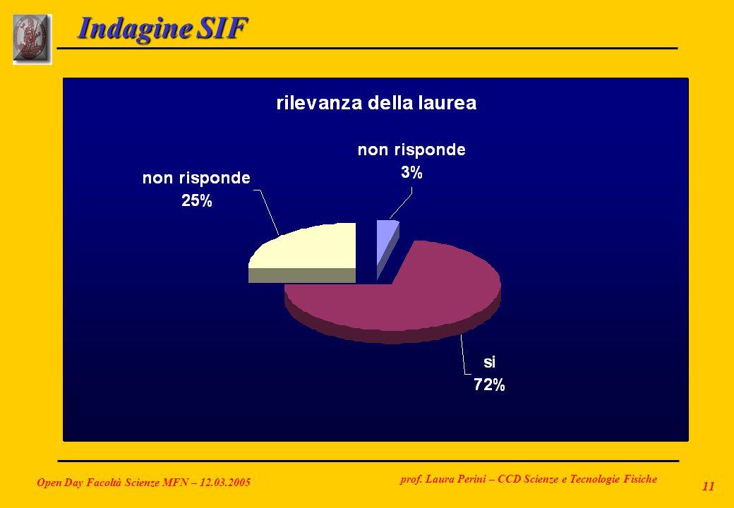 prof. Laura Perini – CCD Scienze e Tecnologie Fisiche Open Day Facoltà Scienze MFN – 12.03.2005 11 Indagine SIF