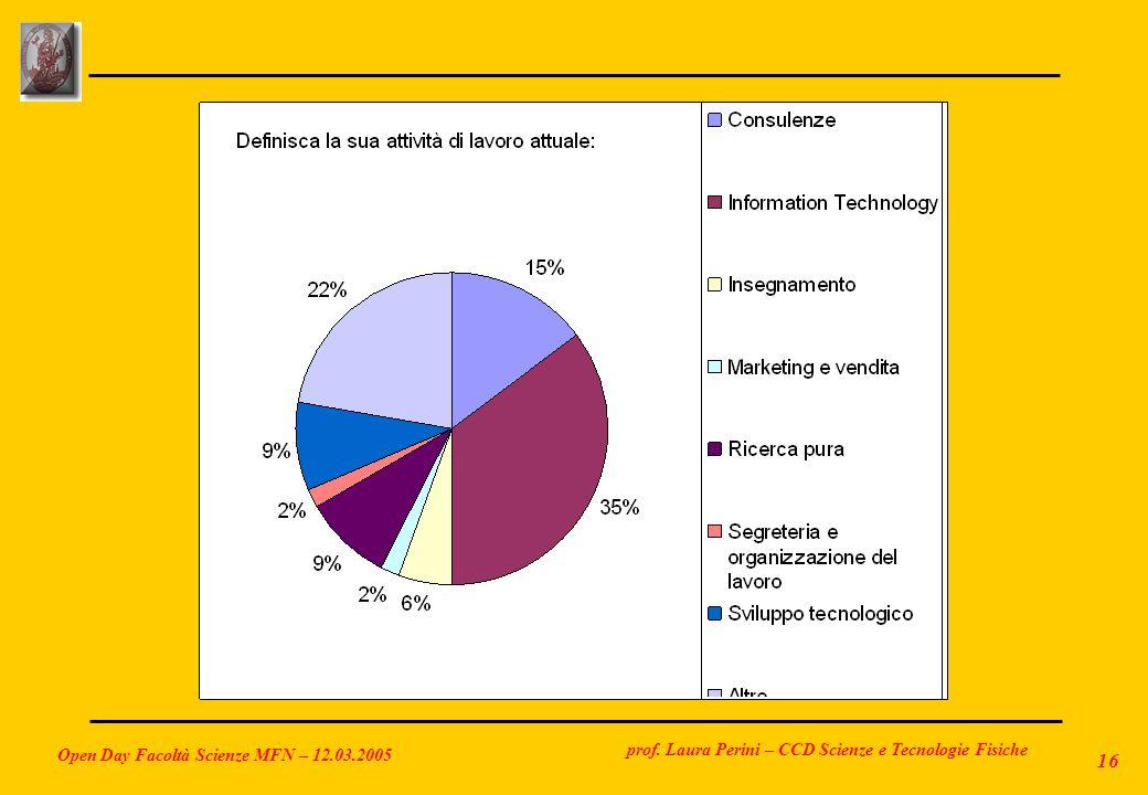 prof. Laura Perini – CCD Scienze e Tecnologie Fisiche Open Day Facoltà Scienze MFN – 12.03.2005 16