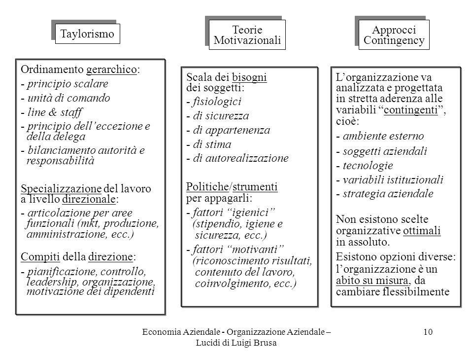 Economia Aziendale - Organizzazione Aziendale – Lucidi di Luigi Brusa 10 Taylorismo Ordinamento gerarchico: - principio scalare - unità di comando - l