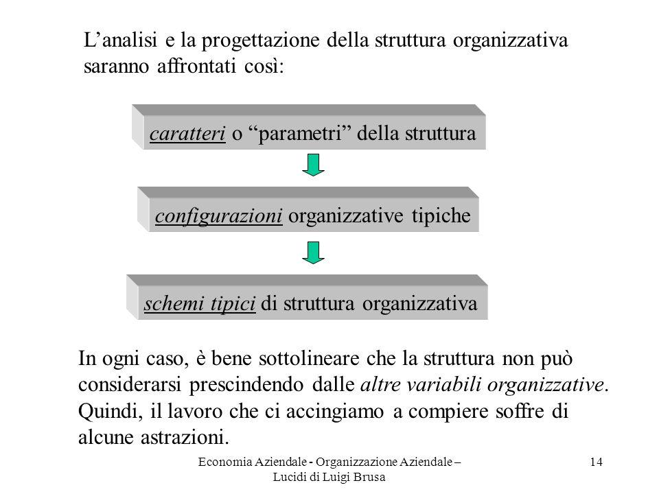 Economia Aziendale - Organizzazione Aziendale – Lucidi di Luigi Brusa 14 schemi tipici di struttura organizzativa Lanalisi e la progettazione della st