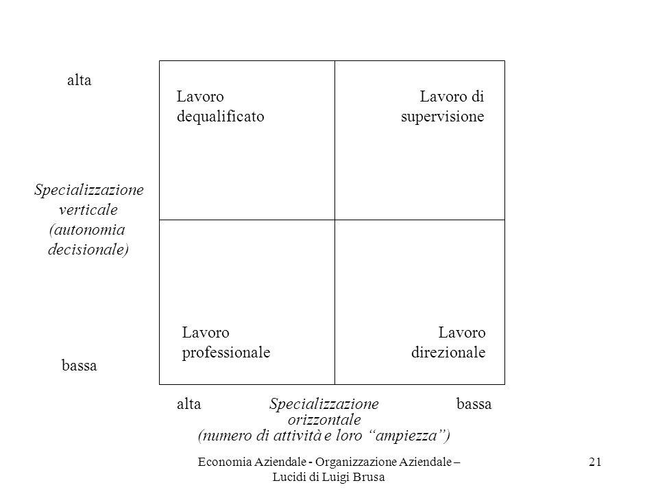 Economia Aziendale - Organizzazione Aziendale – Lucidi di Luigi Brusa 21 Specializzazione verticale (autonomia decisionale) alta bassa Specializzazion