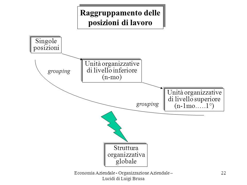 Economia Aziendale - Organizzazione Aziendale – Lucidi di Luigi Brusa 22 Raggruppamento delle posizioni di lavoro Raggruppamento delle posizioni di la