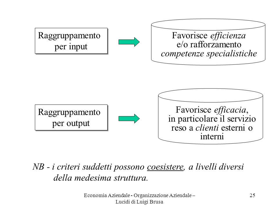 Economia Aziendale - Organizzazione Aziendale – Lucidi di Luigi Brusa 25 Raggruppamento per input Raggruppamento per input Favorisce efficienza e/o ra