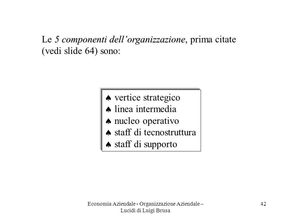 Economia Aziendale - Organizzazione Aziendale – Lucidi di Luigi Brusa 42 5 componenti dellorganizzazione Le 5 componenti dellorganizzazione, prima cit