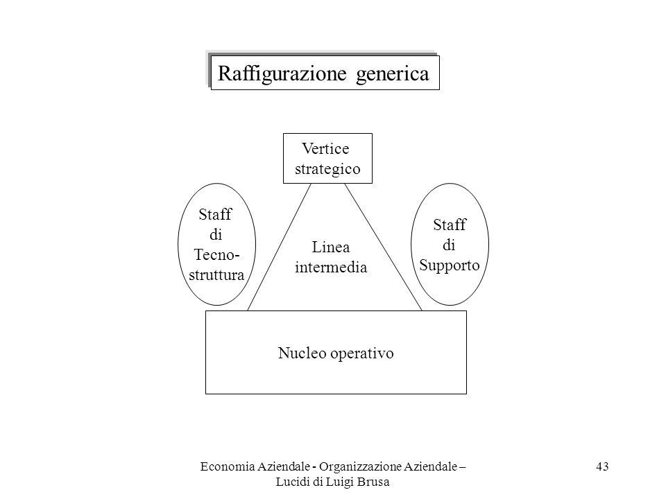 Economia Aziendale - Organizzazione Aziendale – Lucidi di Luigi Brusa 43 Raffigurazione generica Vertice strategico Nucleo operativo Staff di Tecno- s