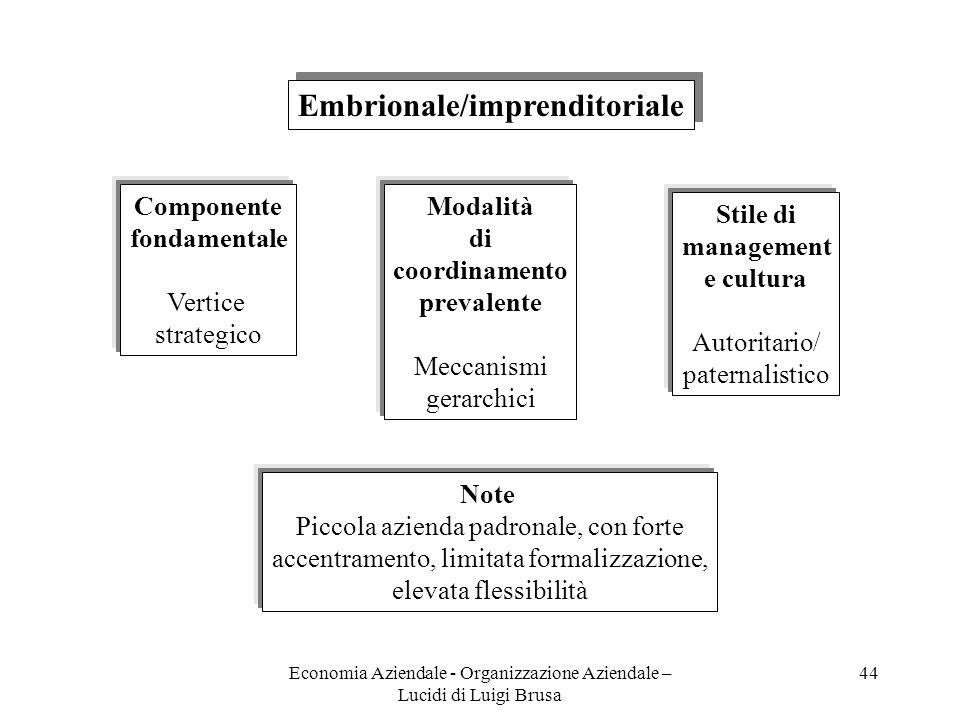 Economia Aziendale - Organizzazione Aziendale – Lucidi di Luigi Brusa 44 Embrionale/imprenditoriale Componente fondamentale Vertice strategico Modalit