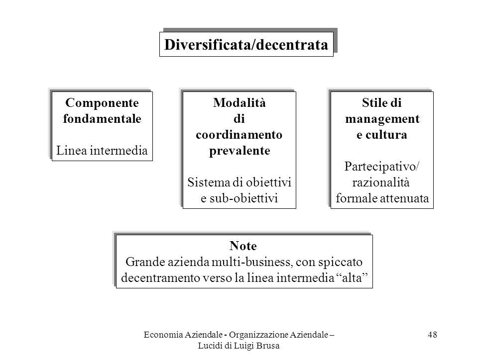 Economia Aziendale - Organizzazione Aziendale – Lucidi di Luigi Brusa 48 Diversificata/decentrata Componente fondamentale Linea intermedia Modalità di