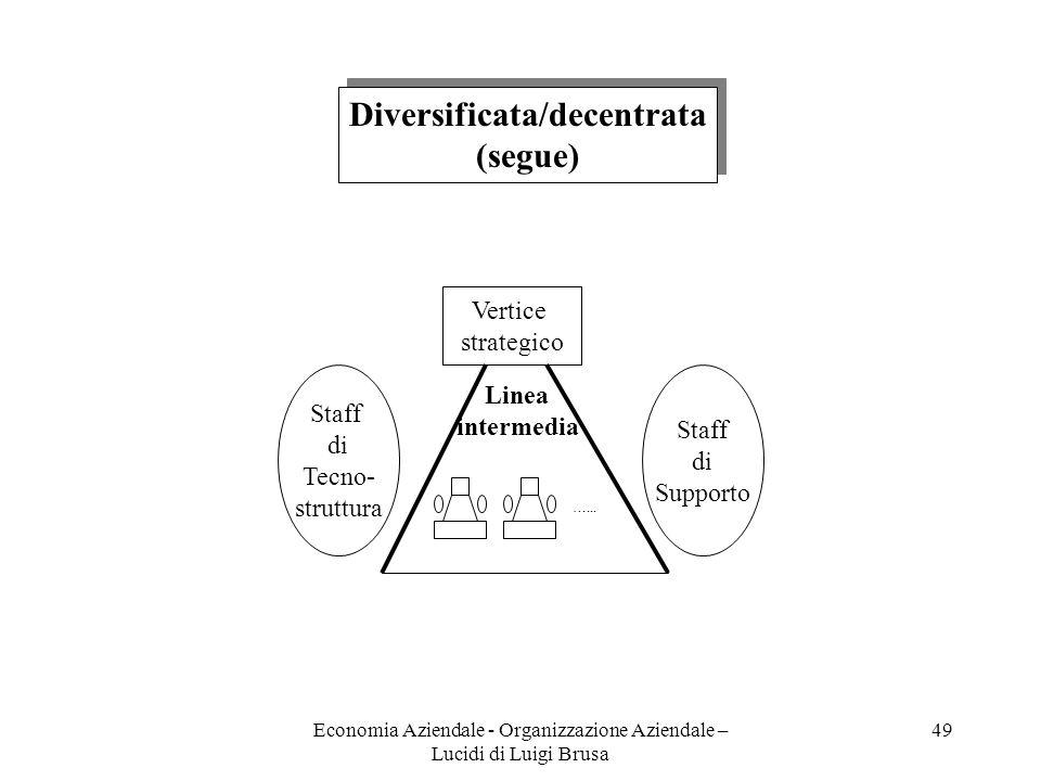 Economia Aziendale - Organizzazione Aziendale – Lucidi di Luigi Brusa 49 Vertice strategico Staff di Tecno- struttura Staff di Supporto …... Linea int