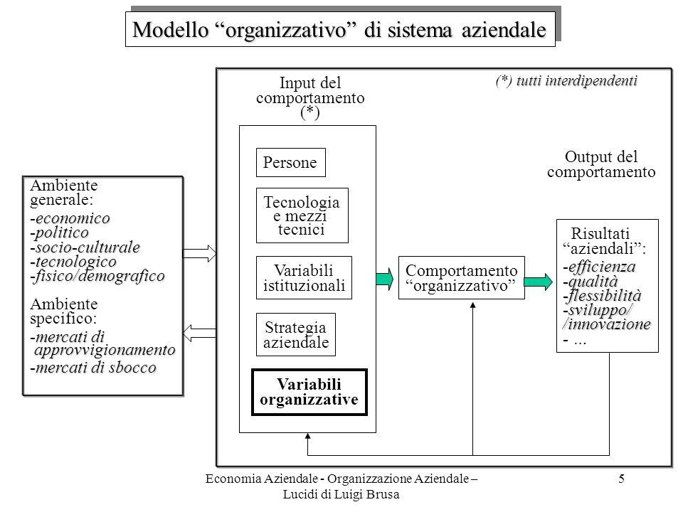Economia Aziendale - Organizzazione Aziendale – Lucidi di Luigi Brusa 5 Modello organizzativo di sistema aziendale Persone Tecnologia e mezzi tecnici