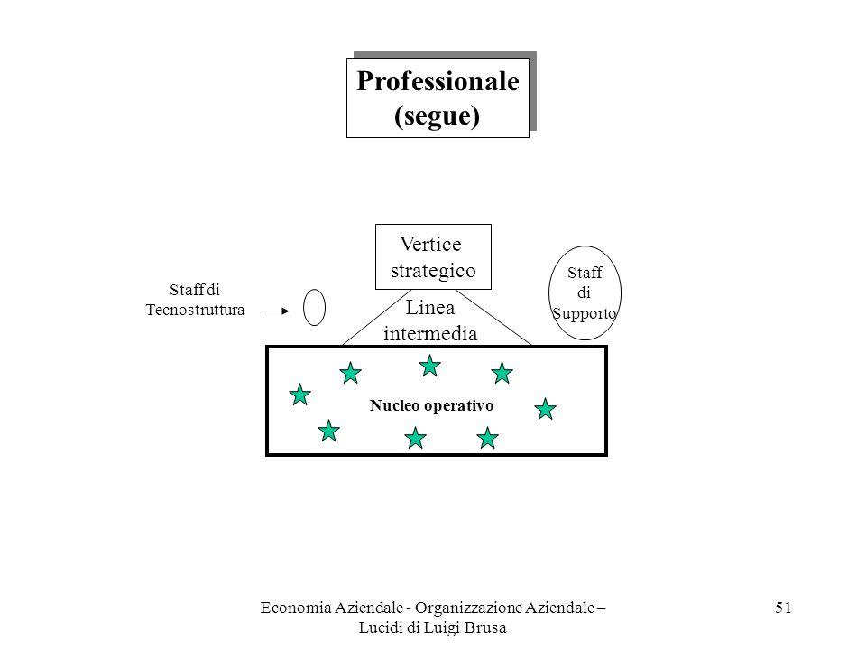 Economia Aziendale - Organizzazione Aziendale – Lucidi di Luigi Brusa 51 Vertice strategico Linea intermedia Staff di Supporto Staff di Tecnostruttura