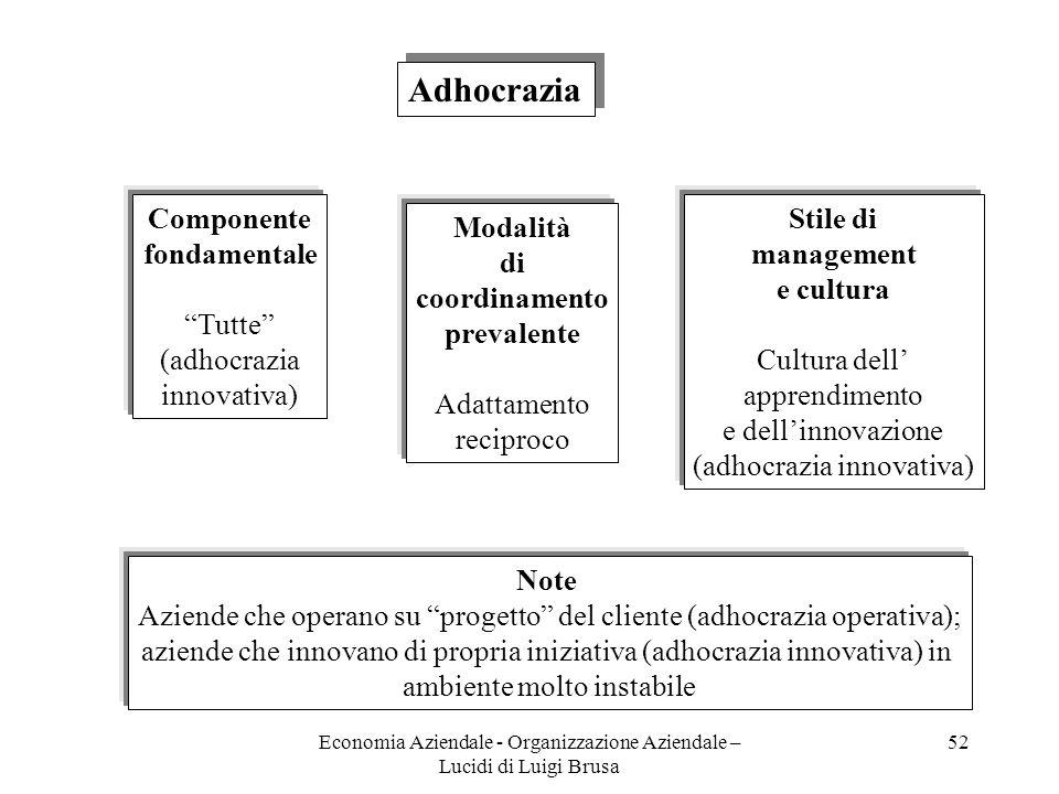 Economia Aziendale - Organizzazione Aziendale – Lucidi di Luigi Brusa 52 Adhocrazia Componente fondamentale Tutte (adhocrazia innovativa) Modalità di