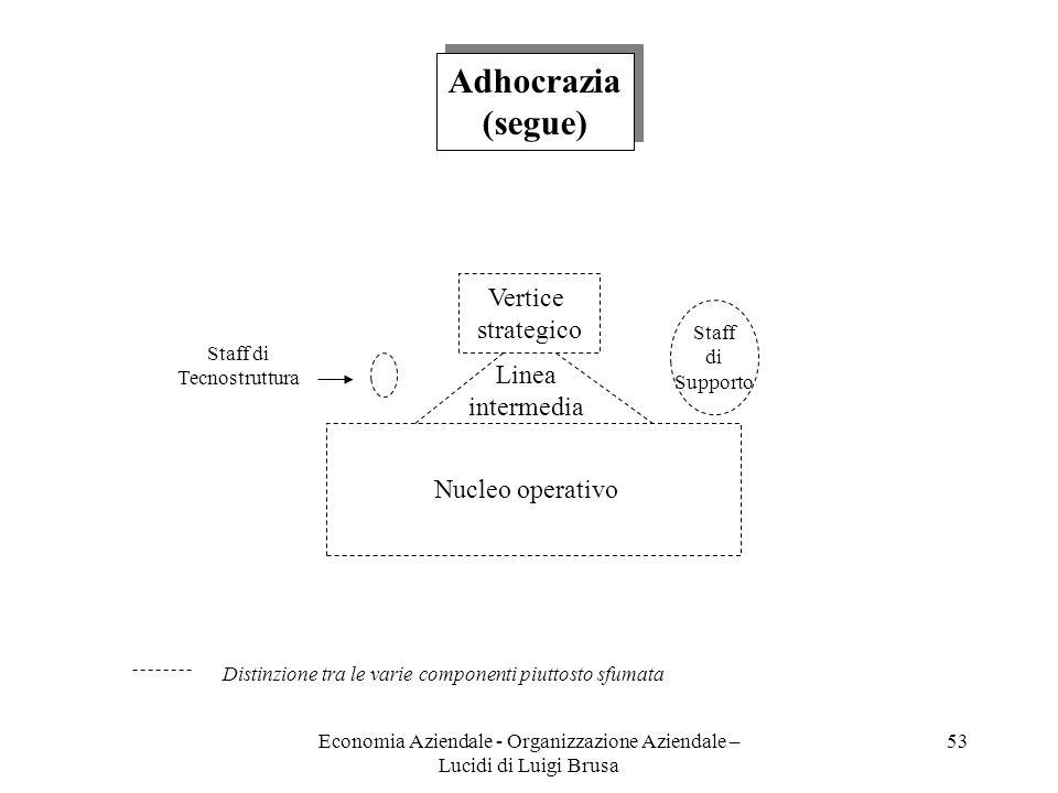 Economia Aziendale - Organizzazione Aziendale – Lucidi di Luigi Brusa 53 Vertice strategico Linea intermedia Staff di Supporto Staff di Tecnostruttura