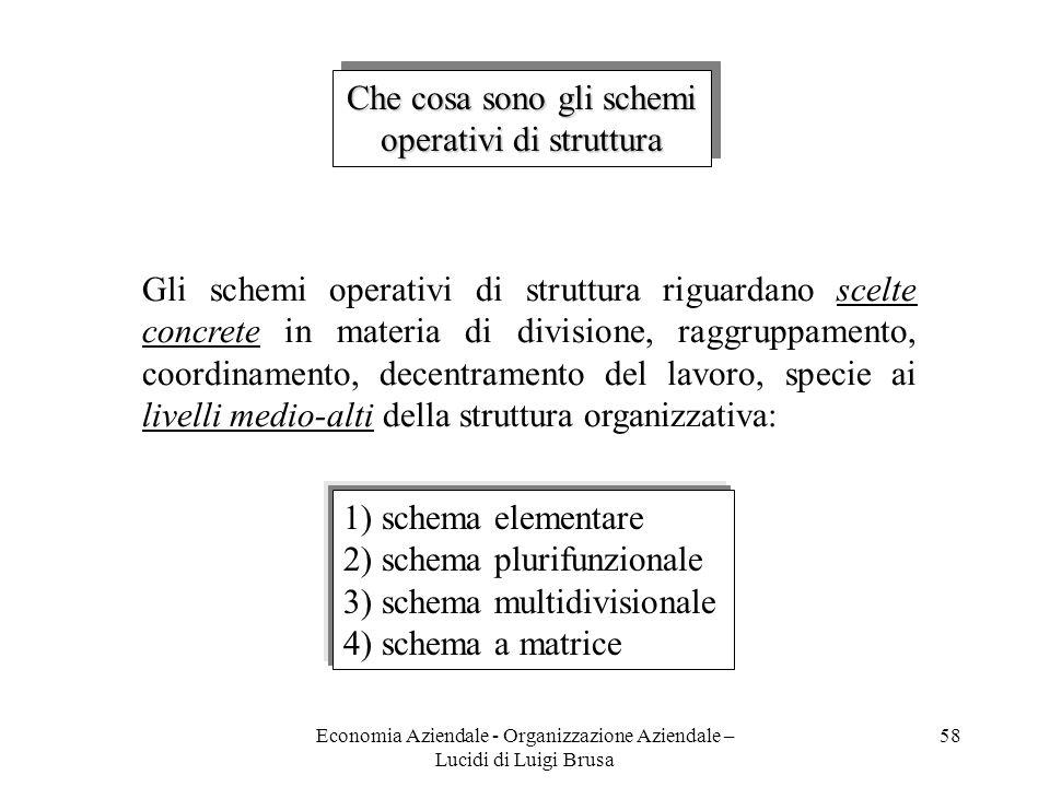 Economia Aziendale - Organizzazione Aziendale – Lucidi di Luigi Brusa 58 Che cosa sono gli schemi operativi di struttura Che cosa sono gli schemi oper