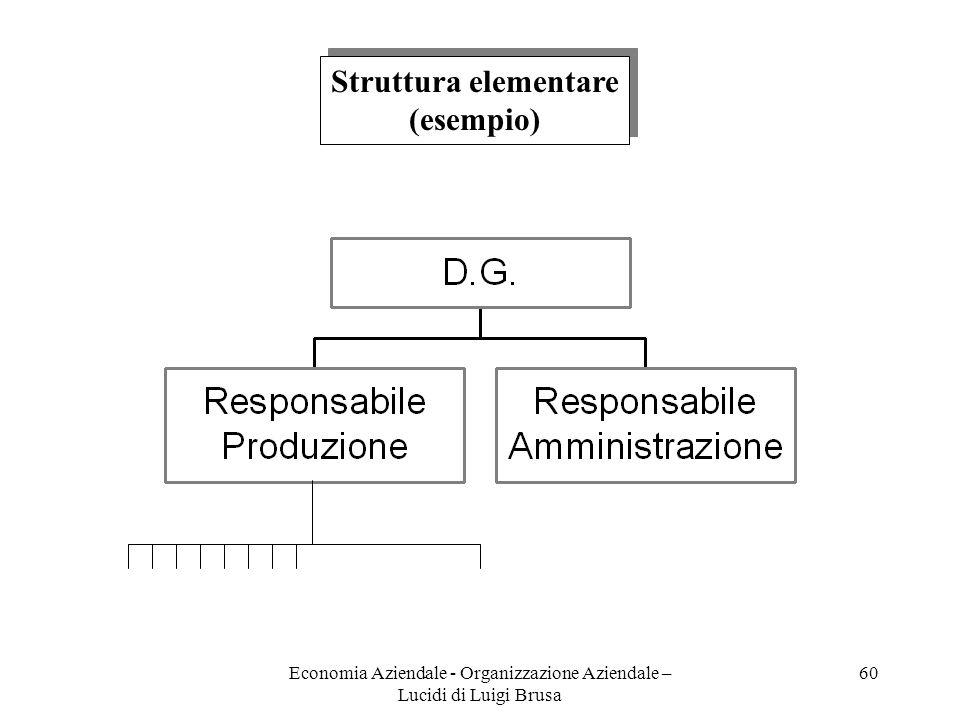 Economia Aziendale - Organizzazione Aziendale – Lucidi di Luigi Brusa 60 Struttura elementare (esempio) Struttura elementare (esempio)