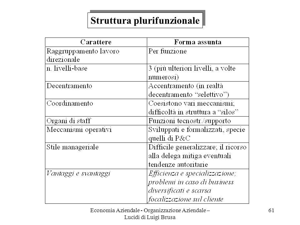 Economia Aziendale - Organizzazione Aziendale – Lucidi di Luigi Brusa 61 Struttura plurifunzionale