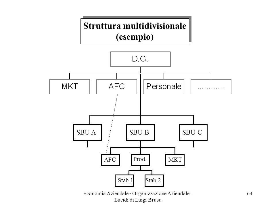 Economia Aziendale - Organizzazione Aziendale – Lucidi di Luigi Brusa 64 Struttura multidivisionale (esempio) Struttura multidivisionale (esempio) SBU