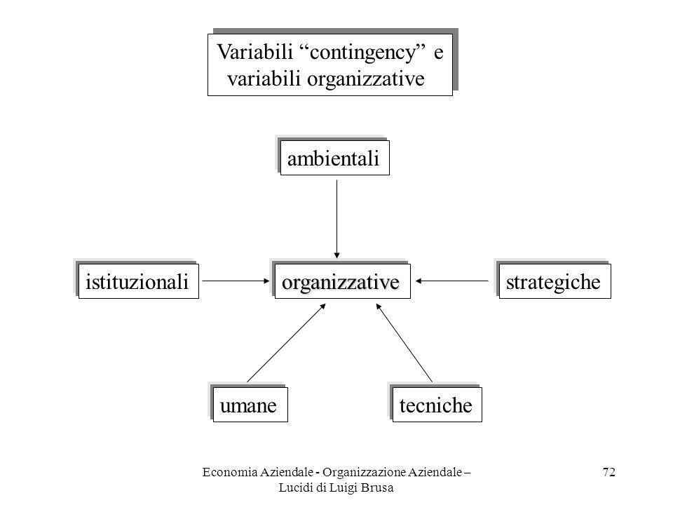 Economia Aziendale - Organizzazione Aziendale – Lucidi di Luigi Brusa 72 Variabili contingency e variabili organizzative Variabili contingency e varia