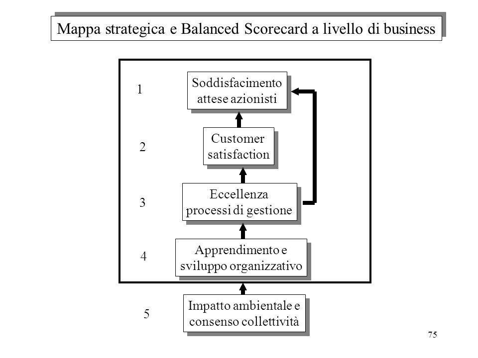 Soddisfacimento attese azionisti Soddisfacimento attese azionisti Customer satisfaction Customer satisfaction Eccellenza processi di gestione Eccellen