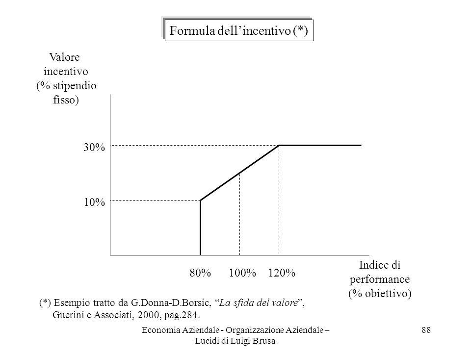 Economia Aziendale - Organizzazione Aziendale – Lucidi di Luigi Brusa 88 30% 10% 80%120%100% Valore incentivo (% stipendio fisso) Indice di performanc