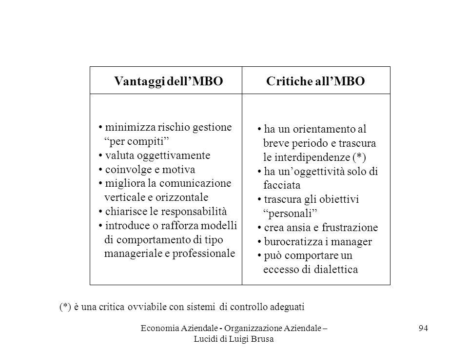 Economia Aziendale - Organizzazione Aziendale – Lucidi di Luigi Brusa 94 Vantaggi dellMBOCritiche allMBO minimizza rischio gestione per compiti valuta