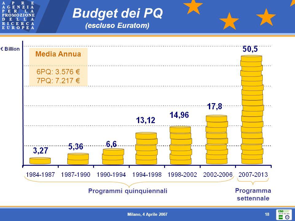 Milano, 4 Aprile 200718 Budget dei PQ (escluso Euratom) Programmi quinquiennali Programma settennale Media Annua 6PQ: 3.576 7PQ: 7.217