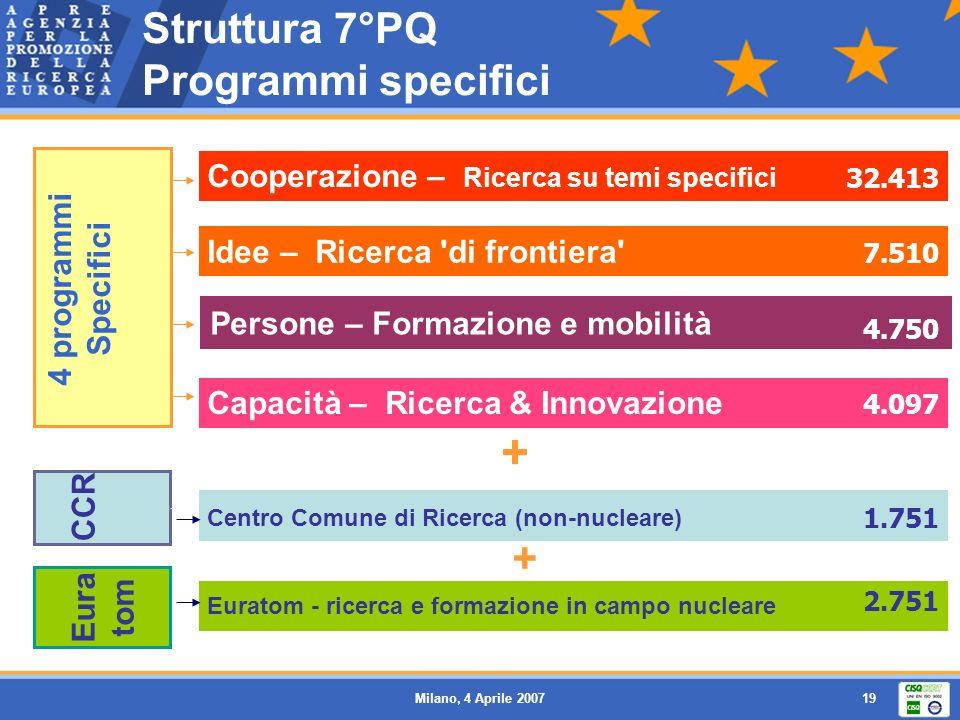 Milano, 4 Aprile 200719 Struttura 7°PQ Programmi specifici Cooperazione – Ricerca su temi specifici Persone – Formazione e mobilità Idee – Ricerca di frontiera Capacità – Ricerca & Innovazione Centro Comune di Ricerca (non-nucleare) Euratom - ricerca e formazione in campo nucleare + 4 programmi Specifici CCR 32.413 4.750 4.097 7.510 1.751 2.751 Eura tom +