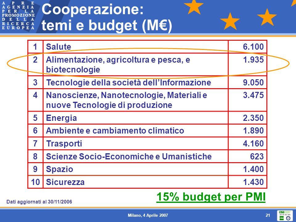 Milano, 4 Aprile 200721 1Salute6.100 2Alimentazione, agricoltura e pesca, e biotecnologie 1.935 3Tecnologie della società dellInformazione9.050 4Nanoscienze, Nanotecnologie, Materiali e nuove Tecnologie di produzione 3.475 5Energia2.350 6Ambiente e cambiamento climatico1.890 7Trasporti4.160 8Scienze Socio-Economiche e Umanistiche623 9Spazio1.400 10Sicurezza1.430 Cooperazione: temi e budget (M) 15% budget per PMI Dati aggiornati al 30/11/2006