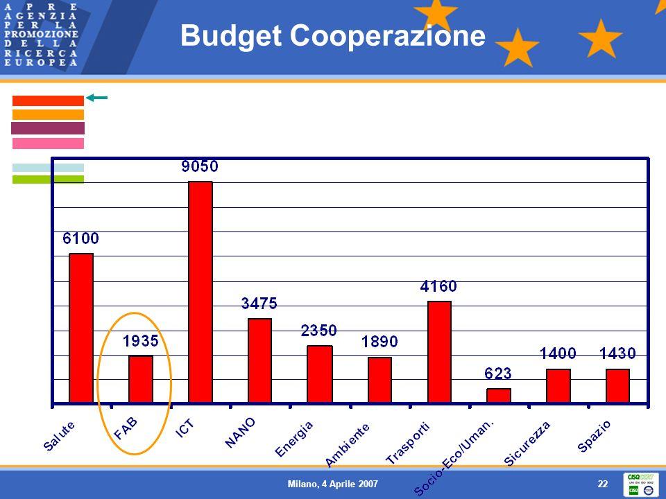Milano, 4 Aprile 200722 Budget Cooperazione