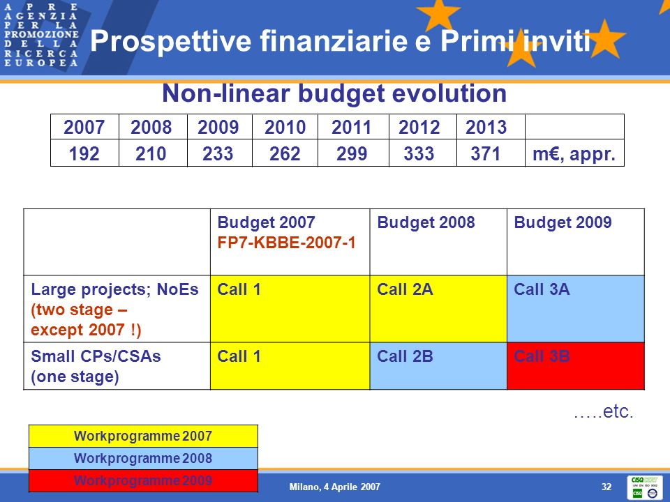 Milano, 4 Aprile 200732 Prospettive finanziarie e Primi inviti Budget 2007 FP7-KBBE-2007-1 Budget 2008Budget 2009 Large projects; NoEs (two stage – except 2007 !) Call 1Call 2ACall 3A Small CPs/CSAs (one stage) Call 1Call 2BCall 3B Workprogramme 2007 Workprogramme 2008 Workprogramme 2009 …..etc.