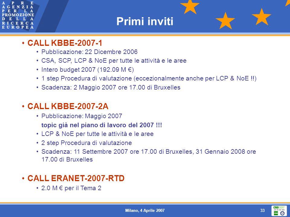 Milano, 4 Aprile 200734 Invito KBBE-2007-1 Attività 1 Grandi CP e NoE 15 milioni di euro Piccoli CP e CSA 67 milioni di euro Attività 2 Grandi CP e NoE 32.5 milioni di euro Piccoli CP e CSA 29.09 milioni di euro Attività 3 Grandi CP e NoE 35 milioni di euro Piccoli CP e CSA 10.50 milioni di euro