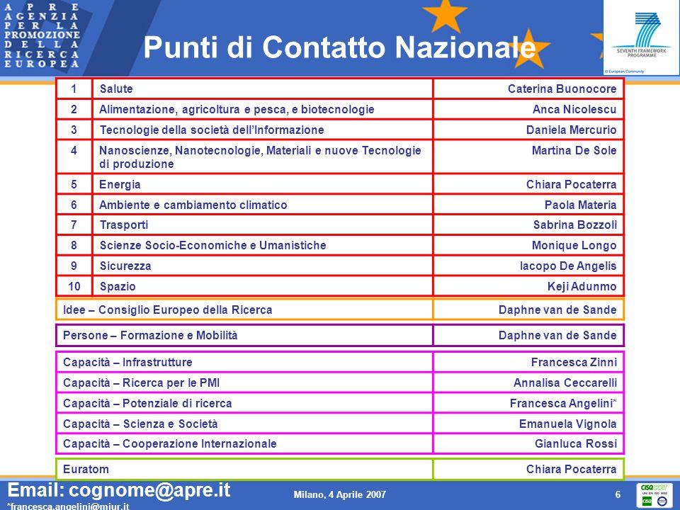 Milano, 4 Aprile 20077 R&S: debolezze dellEuropa EU- 25 US Japa n R&D intensity (% of GDP) (3) 1.972.593.12 Share of R&D financed by industry (%) (2) 55.963.173.9 Researchers per thousand labour force (FTE) (3)5.59.09.7 Share of world scientific publications (%) (3) 38.331.19.6 Scientific publications per million population (3) 639809569 Share of world triadic patents (%) (1) 31.534.326.9 Triadic patents per million population (1) 30.553.192.6 High-tech exports as a share of total manufacturing exports (%) (3) 19.728.526.5 Share of world high-tech exports (%) (2) 16.720.010.6 Note: (1) 2000 data (2) 2002 data (3) 2003 data