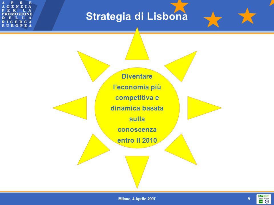 Milano, 4 Aprile 20079 Strategia di Lisbona Diventare leconomia più competitiva e dinamica basata sulla conoscenza entro il 2010