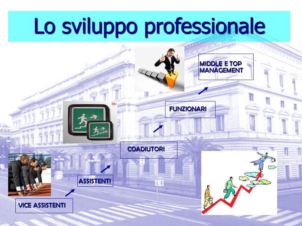 ITINERARI DI SVILUPPO TECHNICAL AND SPECIALIST SKILLS PERSONAL TRAINING PROGRAMM E ORGANIZING SKILLS INFORMATI ON TECHNOL OGY LANGUAG E TRAINING I LAU
