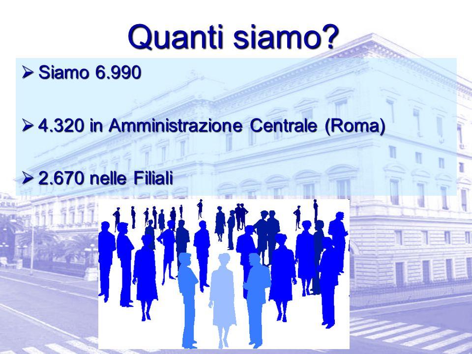 Siamo 6.990 Siamo 6.990 4.320 in Amministrazione Centrale (Roma) 4.320 in Amministrazione Centrale (Roma) 2.670 nelle Filiali 2.670 nelle Filiali Quanti siamo?