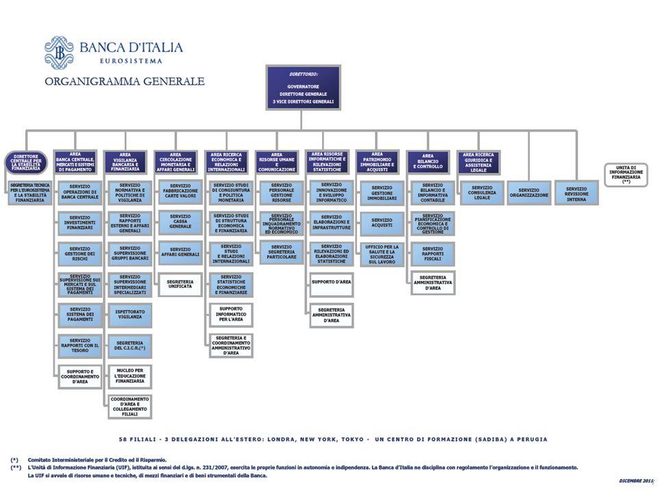 Siamo 6.990 Siamo 6.990 4.320 in Amministrazione Centrale (Roma) 4.320 in Amministrazione Centrale (Roma) 2.670 nelle Filiali 2.670 nelle Filiali Quan