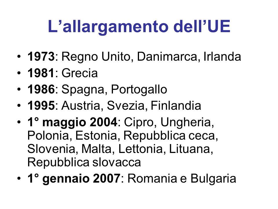 Lallargamento dellUE 1973: Regno Unito, Danimarca, Irlanda 1981: Grecia 1986: Spagna, Portogallo 1995: Austria, Svezia, Finlandia 1° maggio 2004: Cipro, Ungheria, Polonia, Estonia, Repubblica ceca, Slovenia, Malta, Lettonia, Lituana, Repubblica slovacca 1° gennaio 2007: Romania e Bulgaria