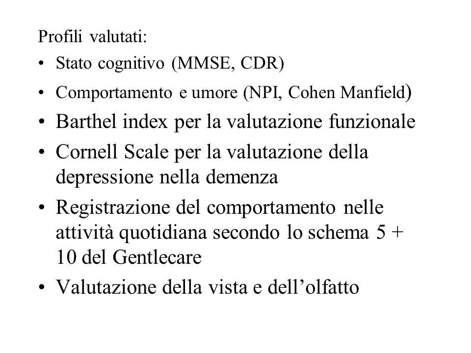 Profili valutati: Stato cognitivo (MMSE, CDR) Comportamento e umore (NPI, Cohen Manfield ) Barthel index per la valutazione funzionale Cornell Scale per la valutazione della depressione nella demenza Registrazione del comportamento nelle attività quotidiana secondo lo schema 5 + 10 del Gentlecare Valutazione della vista e dellolfatto