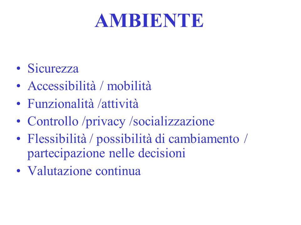 AMBIENTE Sicurezza Accessibilità / mobilità Funzionalità /attività Controllo /privacy /socializzazione Flessibilità / possibilità di cambiamento / par