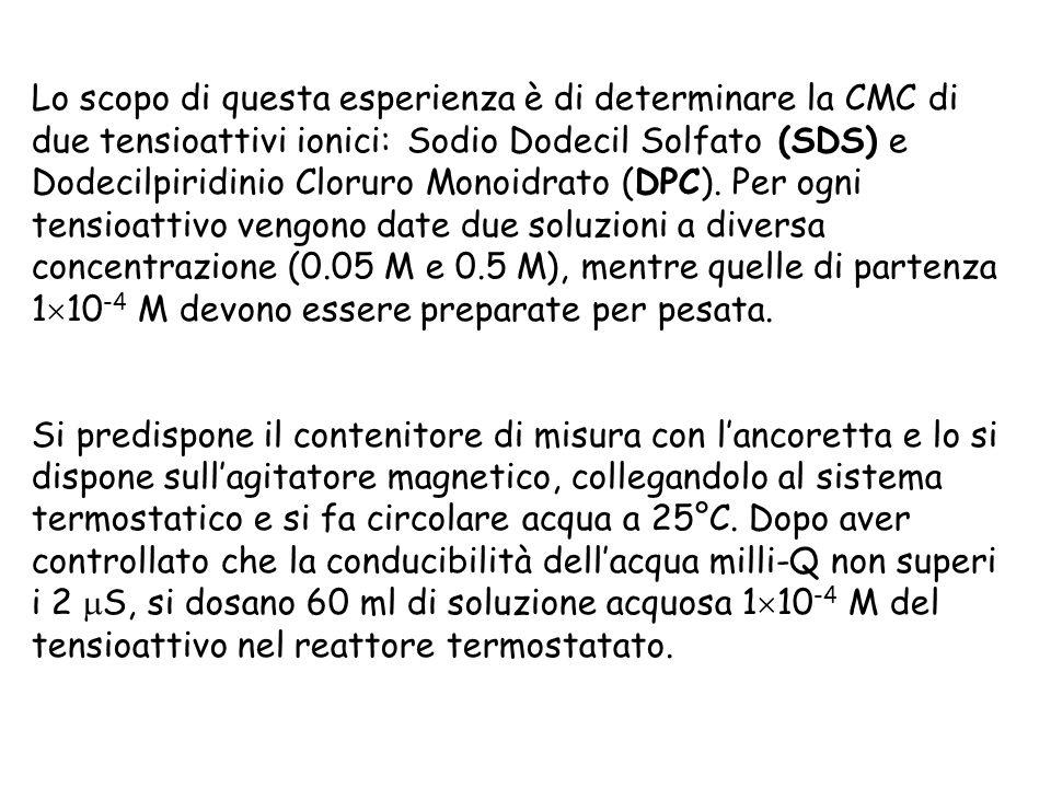 Lo scopo di questa esperienza è di determinare la CMC di due tensioattivi ionici: Sodio Dodecil Solfato (SDS) e Dodecilpiridinio Cloruro Monoidrato (D