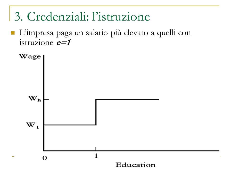 3. Credenziali: listruzione Limpresa paga un salario più elevato a quelli con istruzione e=1