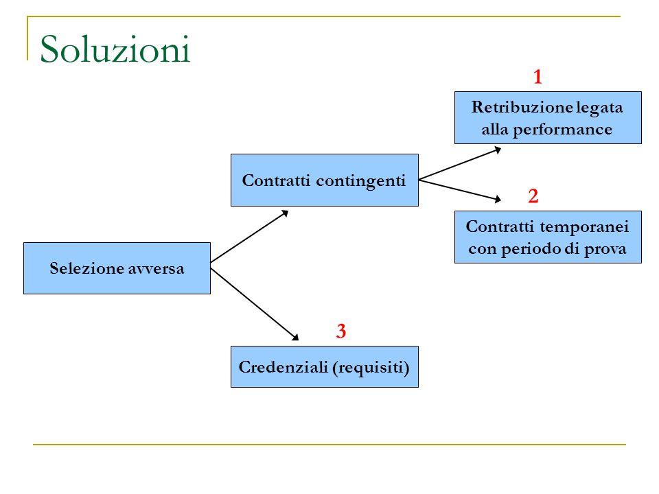Soluzioni Selezione avversa Credenziali (requisiti) Contratti contingenti Retribuzione legata alla performance Contratti temporanei con periodo di prova 1 2 3