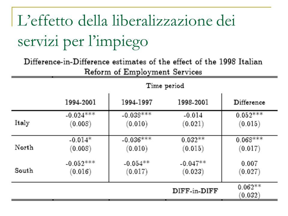 Leffetto della liberalizzazione dei servizi per limpiego
