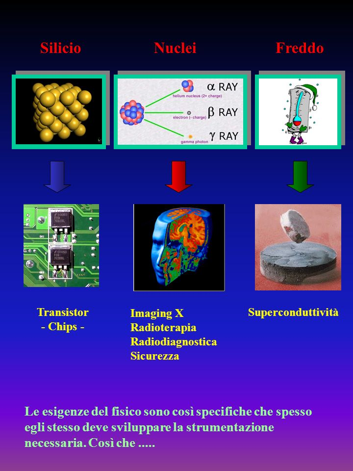 Transistor - Chips - SilicioNuclei Imaging X Radioterapia Radiodiagnostica Sicurezza Le esigenze del fisico sono così specifiche che spesso egli stess